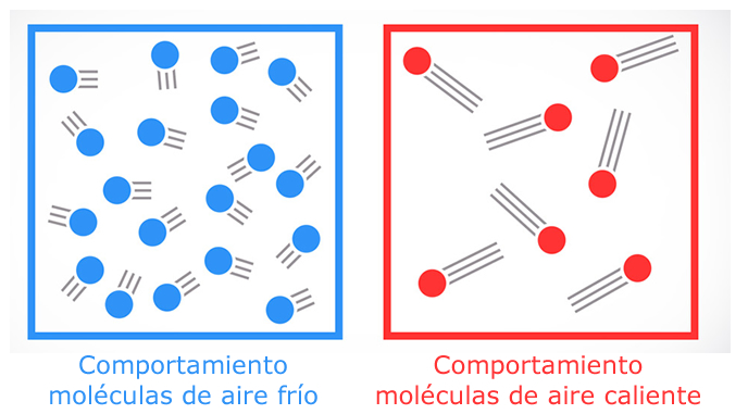 comportamiento de las moléculas del aire con temperatura
