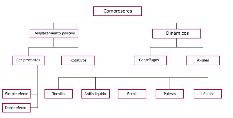 Tipos de compresores: Árbol de categorías y sub categorías.