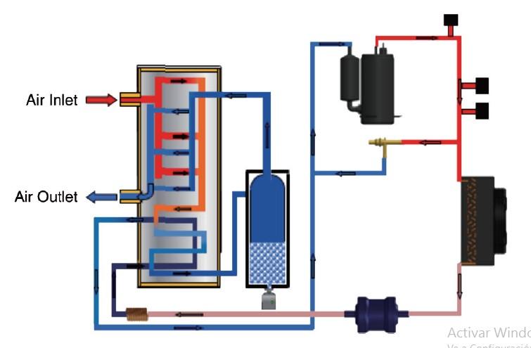 Circuito de refrigeración de un Secador refrigerativo