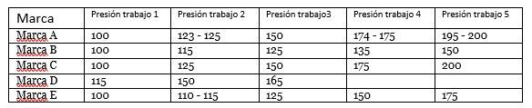 Tabla diferentes presion de compresores
